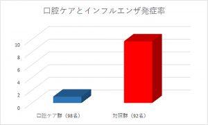 a-%e5%8f%a3%e8%85%94%e3%82%b1%e3%82%a2%e3%81%a8%e3%82%a4%e3%83%b3%e3%83%95%e3%83%ab%e3%82%a8%e3%83%b3%e3%82%b6%e7%99%ba%e7%97%87%e7%8e%87